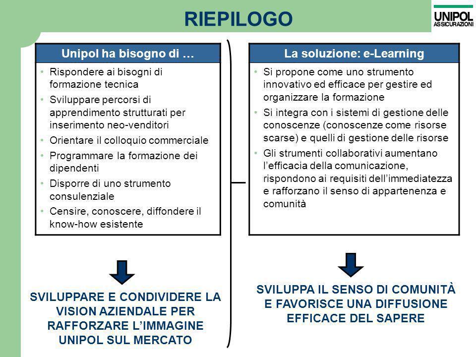RIEPILOGO Unipol ha bisogno di … La soluzione: e-Learning