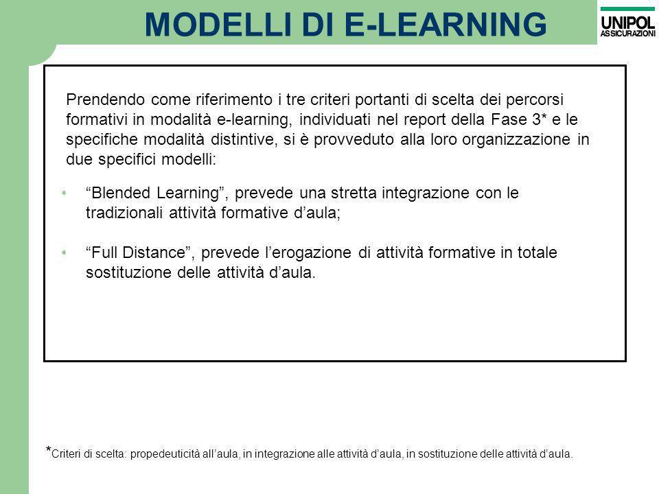 MODELLI DI E-LEARNING
