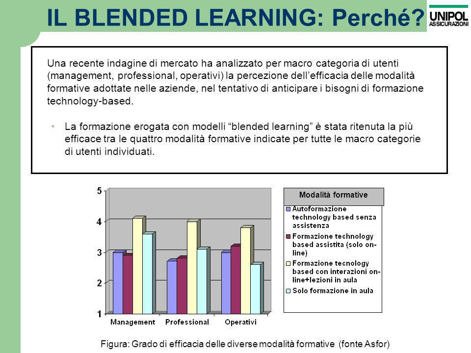 IL BLENDED LEARNING: Perché