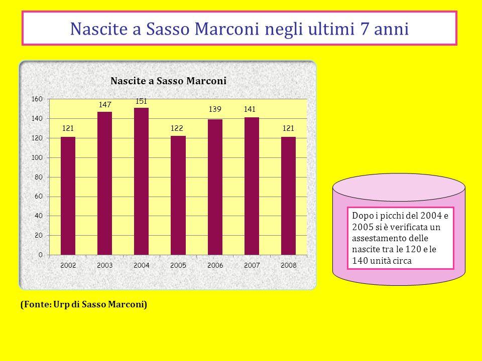 Nascite a Sasso Marconi negli ultimi 7 anni