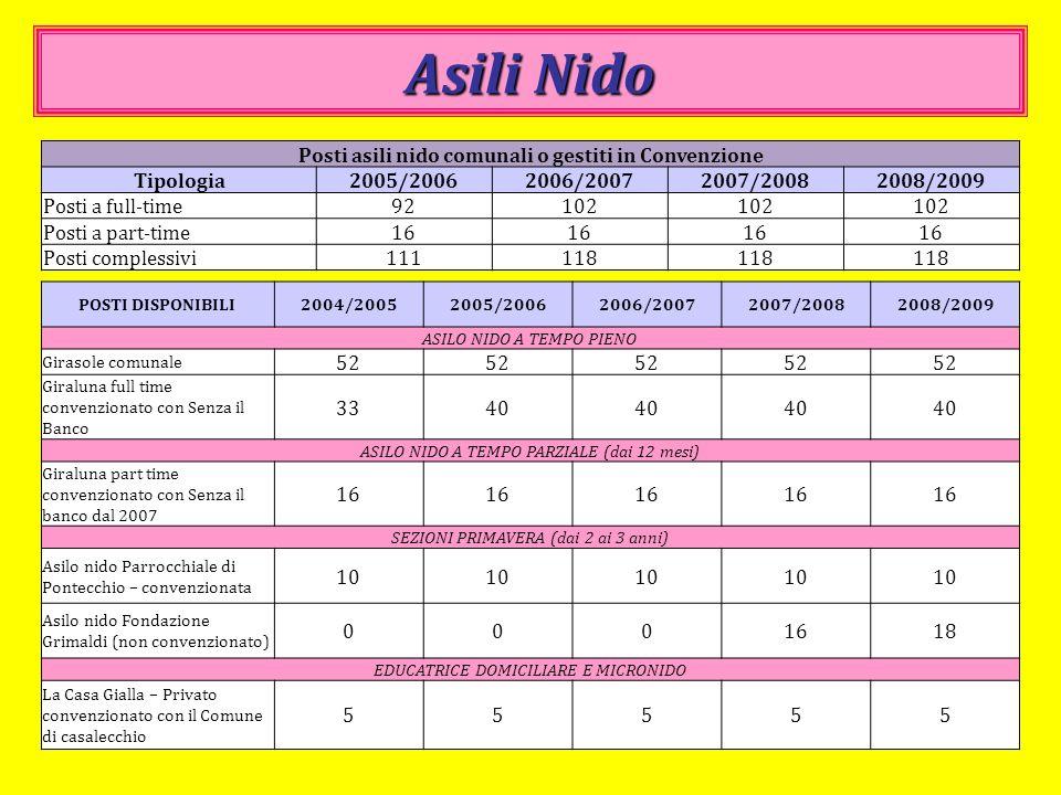 Posti asili nido comunali o gestiti in Convenzione
