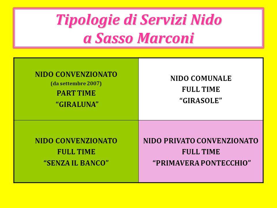Tipologie di Servizi Nido a Sasso Marconi