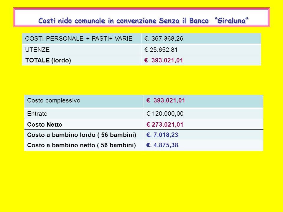 Costi nido comunale in convenzione Senza il Banco Giraluna