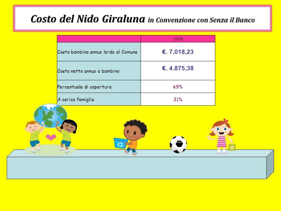 Costo del Nido Giraluna in Convenzione con Senza il Banco