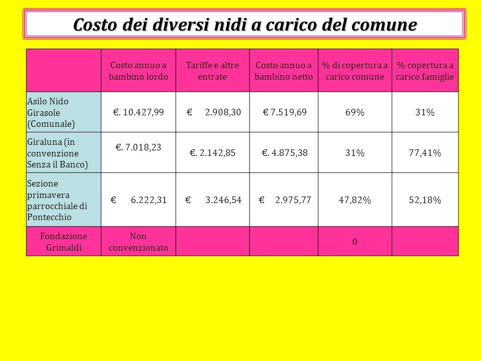 Costo dei diversi nidi a carico del comune