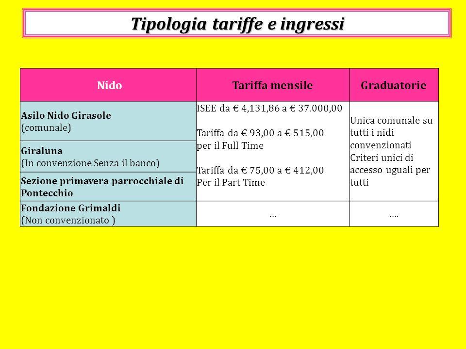 Tipologia tariffe e ingressi