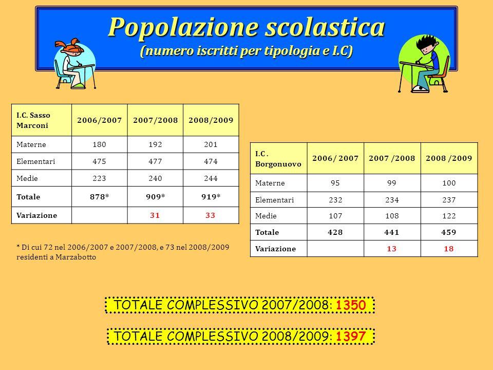 Popolazione scolastica (numero iscritti per tipologia e I.C)