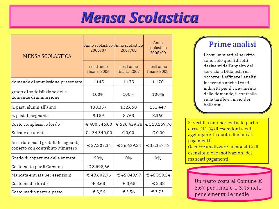 Mensa Scolastica Prime analisi MENSA SCOLASTICA