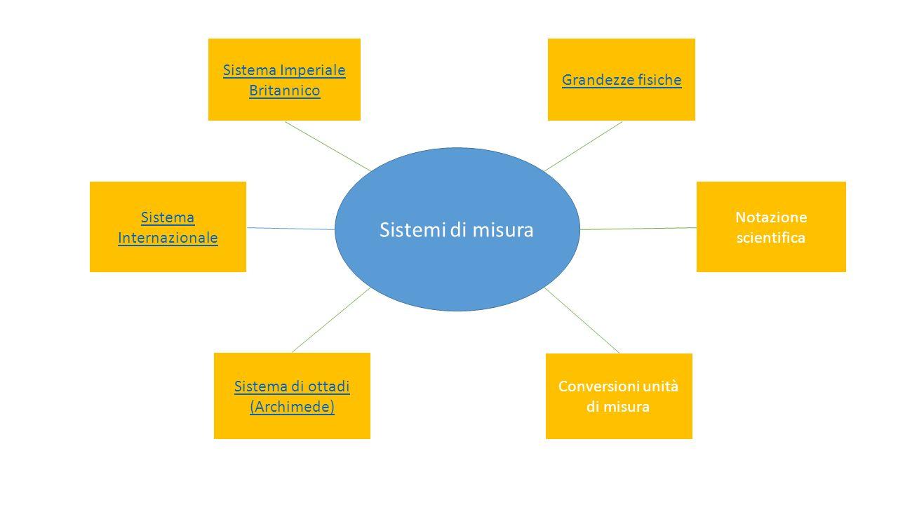 Sistemi di misura Sistema Imperiale Britannico Grandezze fisiche