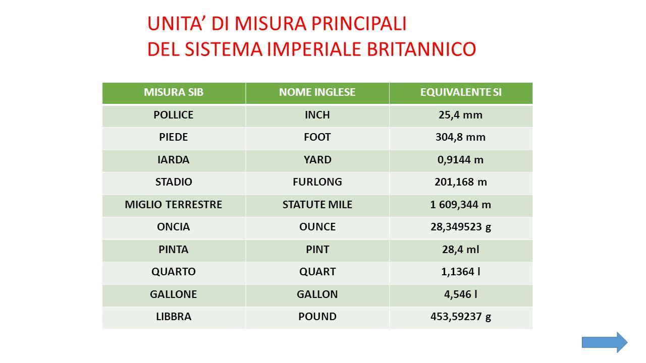 UNITA' DI MISURA PRINCIPALI DEL SISTEMA IMPERIALE BRITANNICO