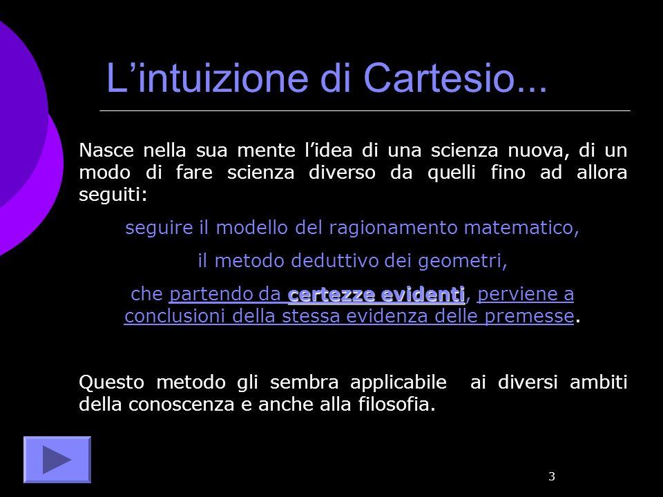 L'intuizione di Cartesio...