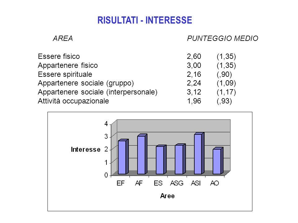 RISULTATI - INTERESSE AREA PUNTEGGIO MEDIO Essere fisico 2,60 (1,35)