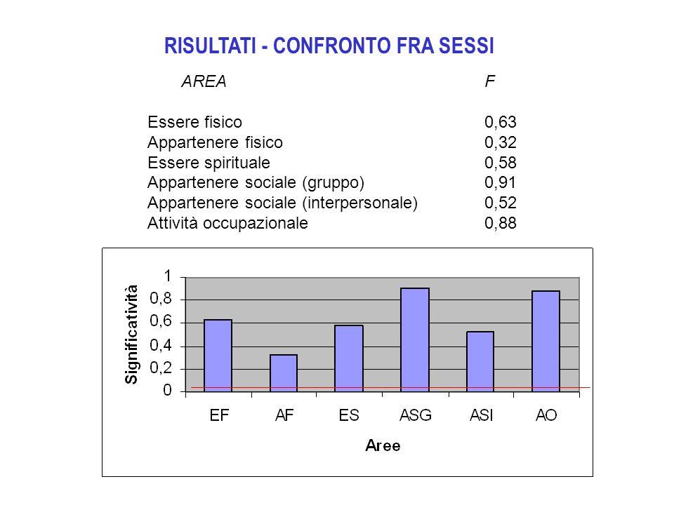 RISULTATI - CONFRONTO FRA SESSI