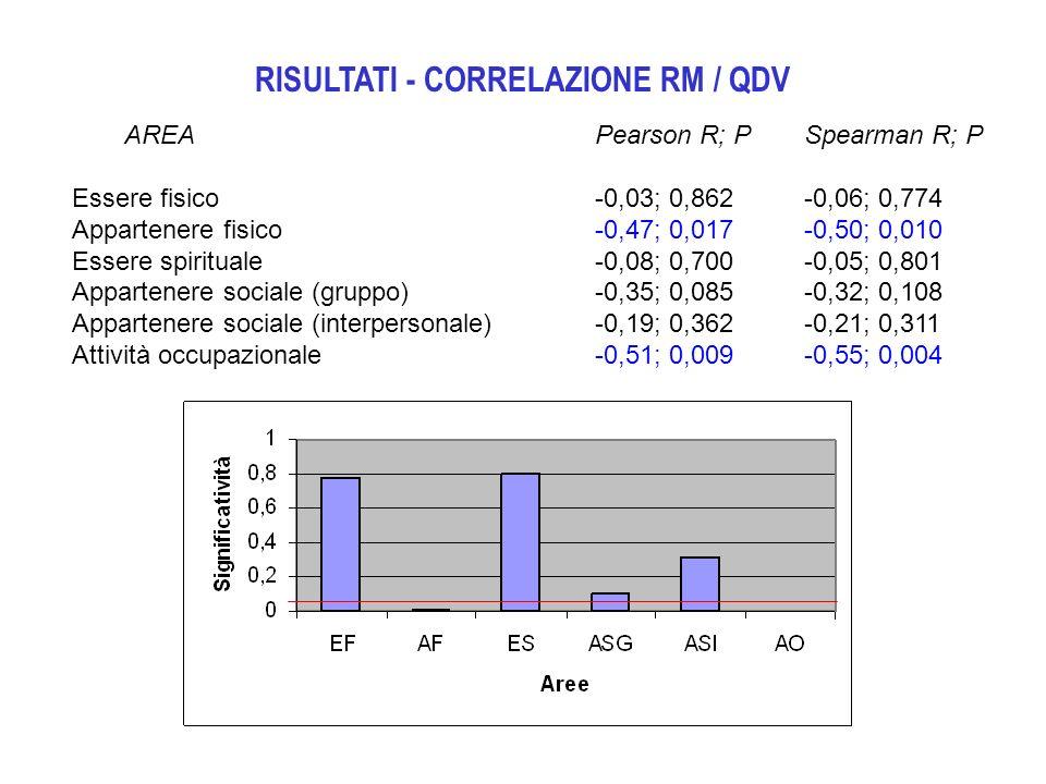 RISULTATI - CORRELAZIONE RM / QDV