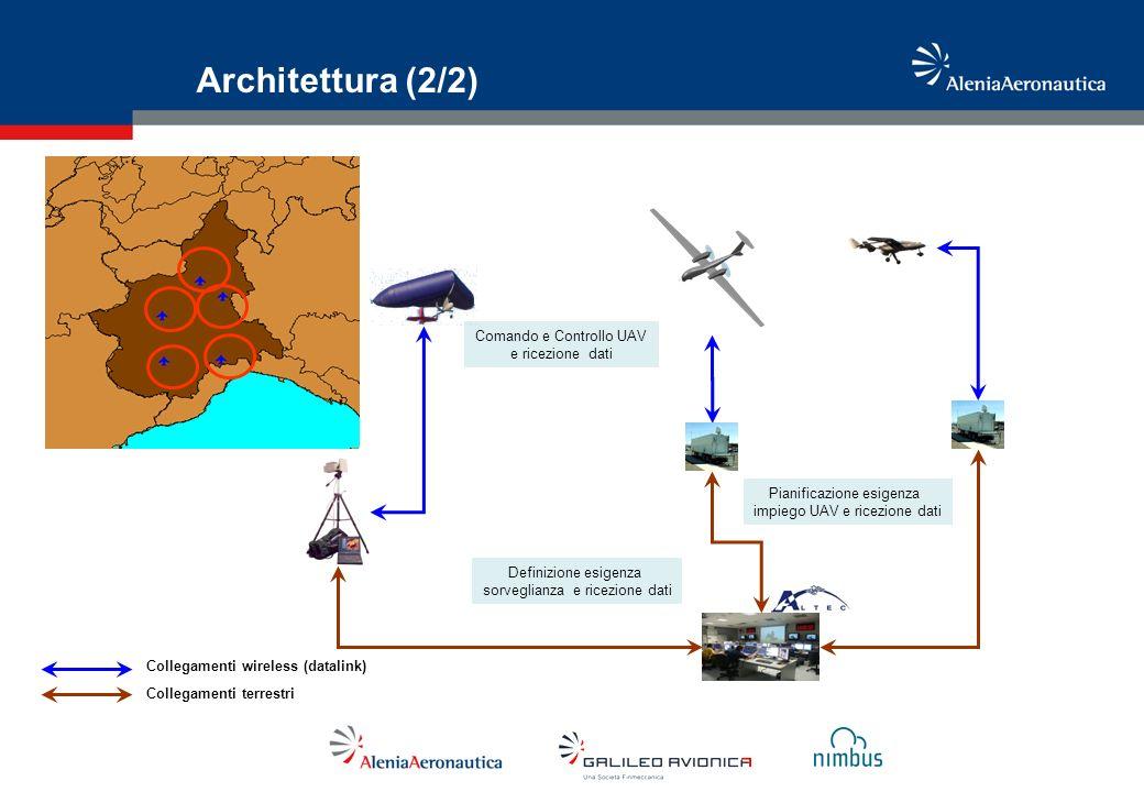 Architettura (2/2) Comando e Controllo UAV e ricezione dati