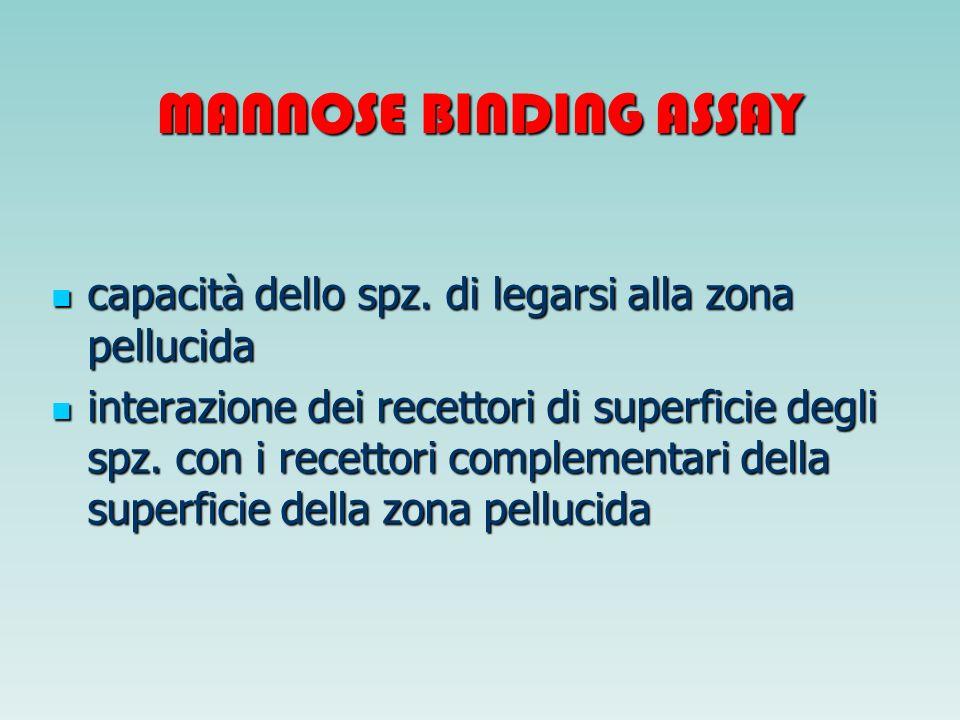 MANNOSE BINDING ASSAY capacità dello spz. di legarsi alla zona pellucida.