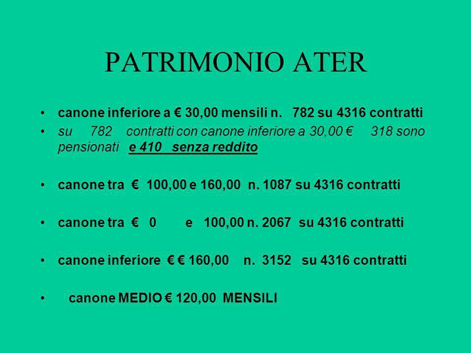 PATRIMONIO ATER canone inferiore a € 30,00 mensili n. 782 su 4316 contratti.