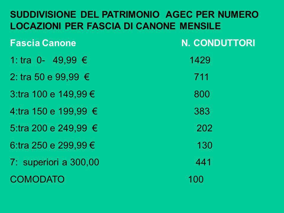 SUDDIVISIONE DEL PATRIMONIO AGEC PER NUMERO LOCAZIONI PER FASCIA DI CANONE MENSILE