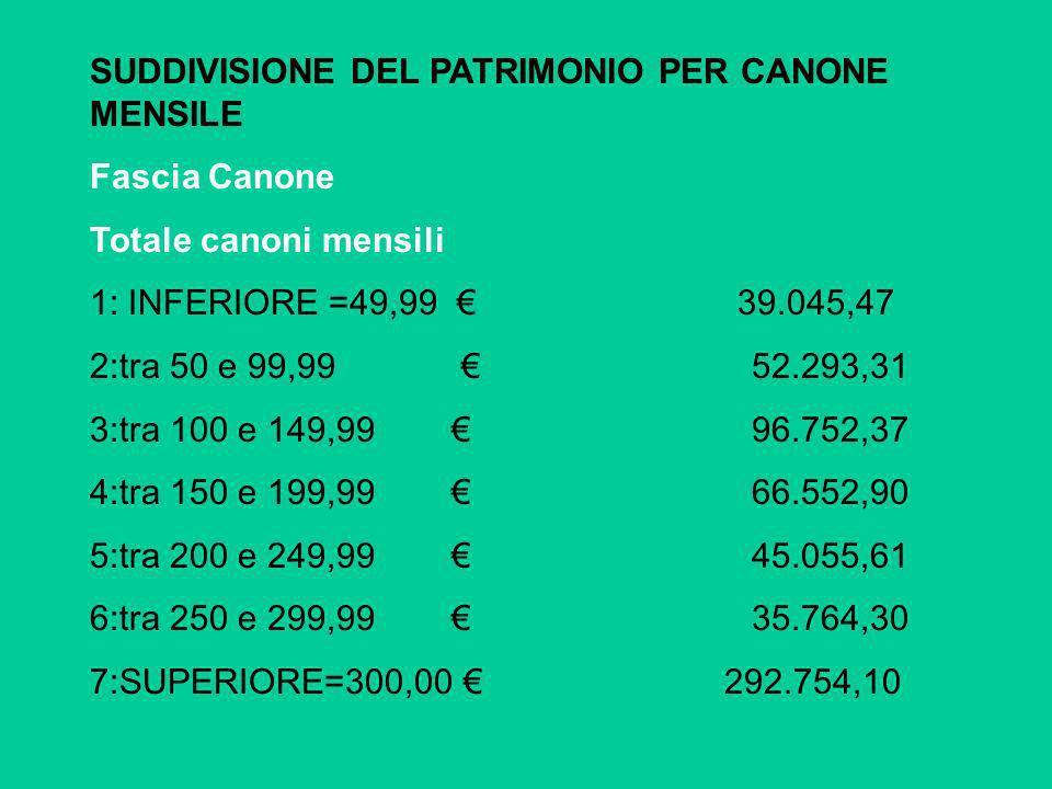 SUDDIVISIONE DEL PATRIMONIO PER CANONE MENSILE