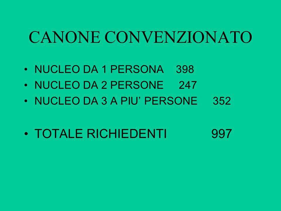CANONE CONVENZIONATO TOTALE RICHIEDENTI 997 NUCLEO DA 1 PERSONA 398