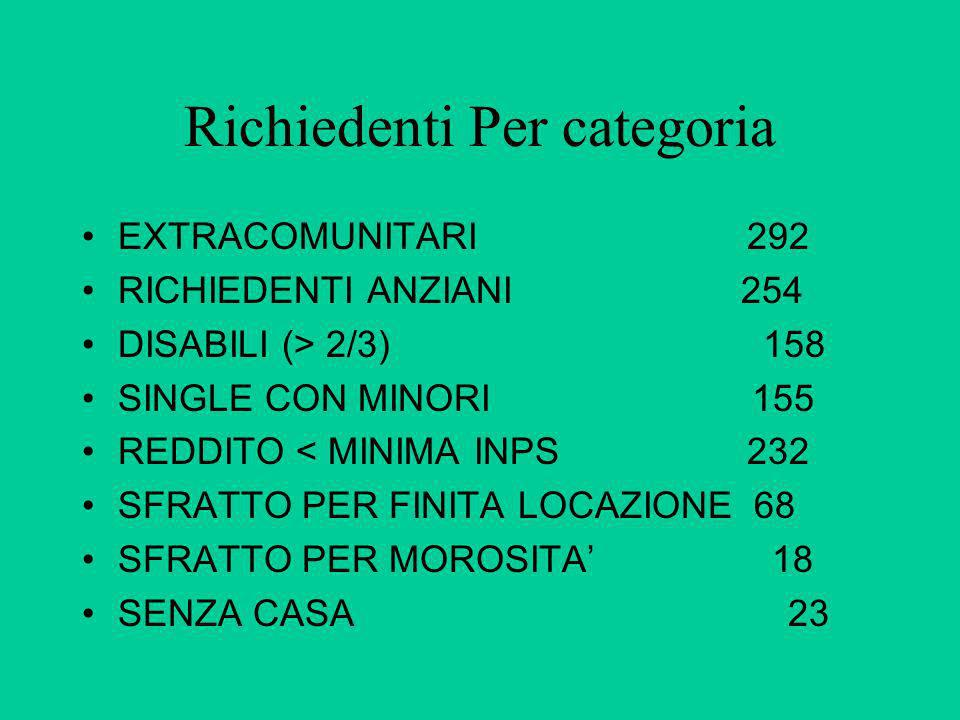 Richiedenti Per categoria