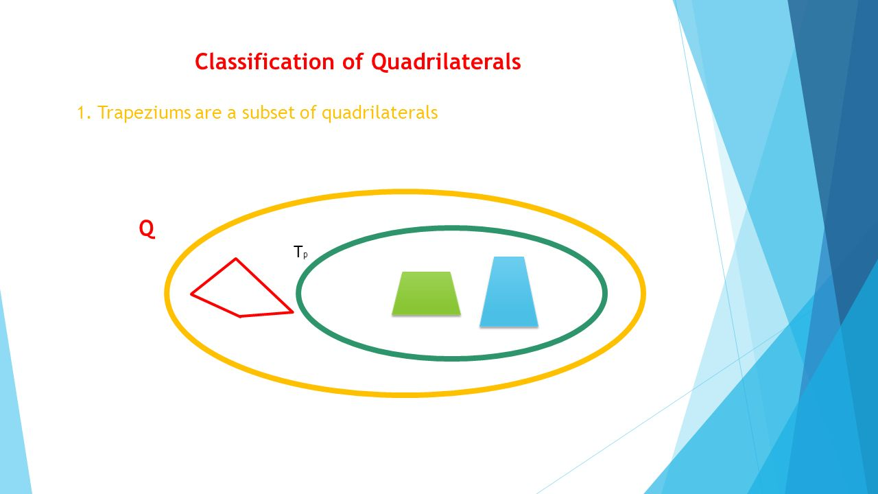 Classification of Quadrilaterals