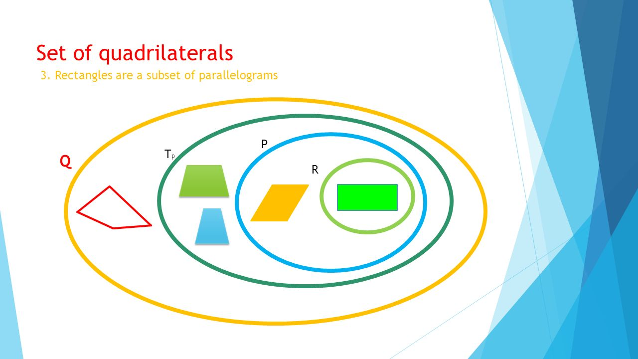 Set of quadrilaterals Q 3. Rectangles are a subset of parallelograms P