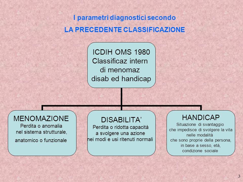 I parametri diagnostici secondo LA PRECEDENTE CLASSIFICAZIONE