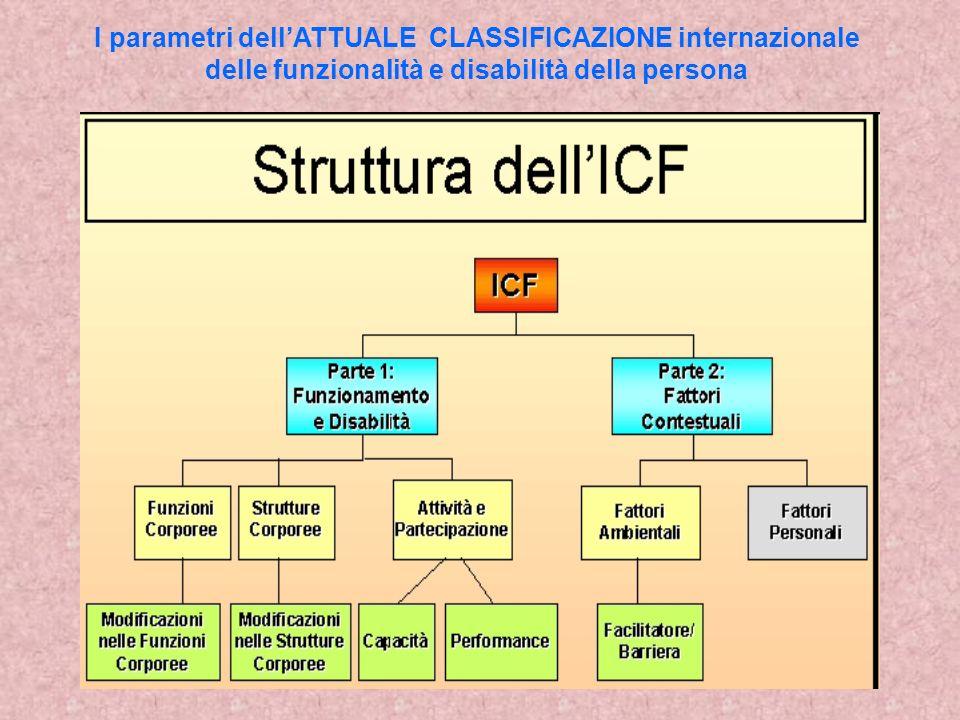 I parametri dell'ATTUALE CLASSIFICAZIONE internazionale delle funzionalità e disabilità della persona