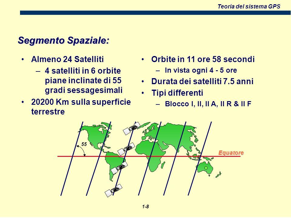 Segmento Spaziale: Almeno 24 Satelliti