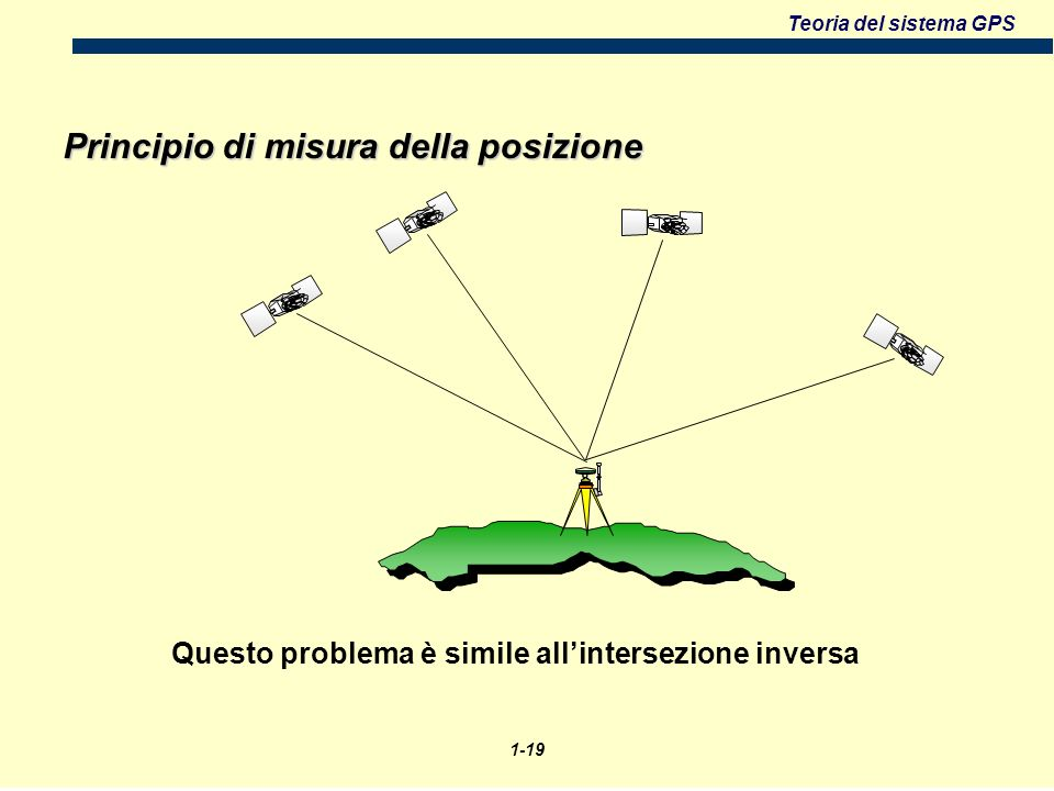 Questo problema è simile all'intersezione inversa