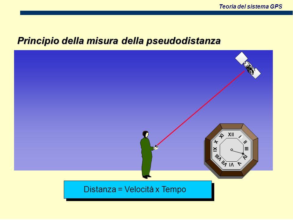 Principio della misura della pseudodistanza