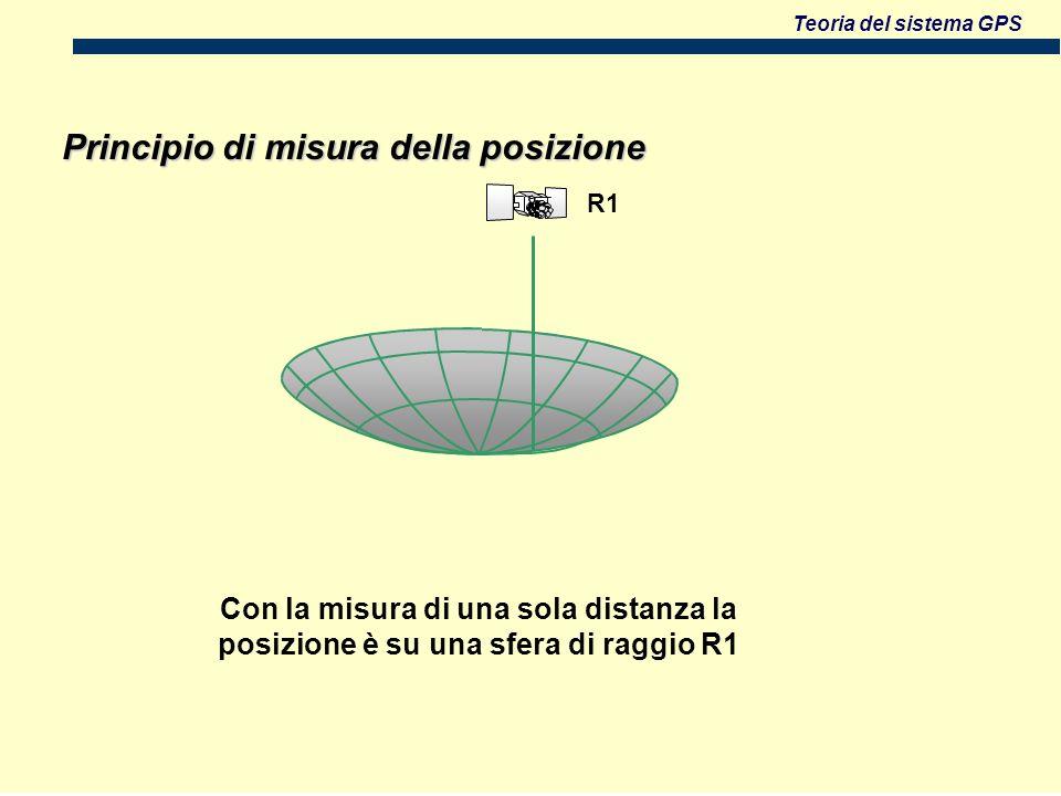 Principio di misura della posizione