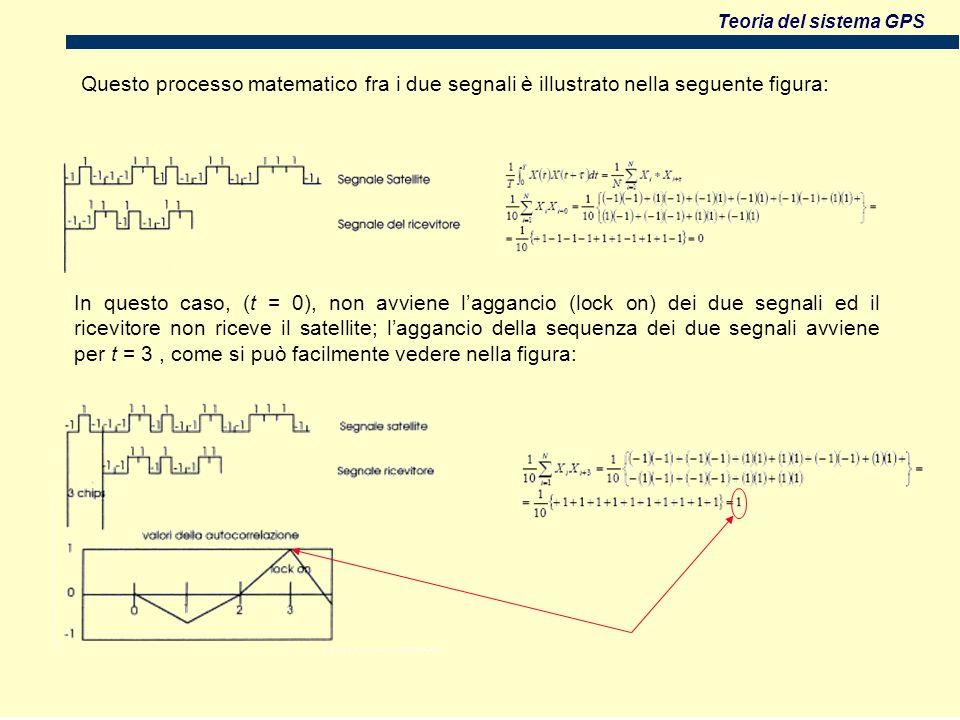 Questo processo matematico fra i due segnali è illustrato nella seguente figura: