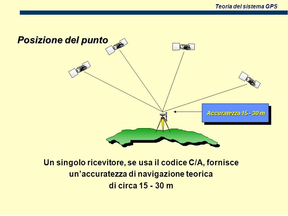 Posizione del punto Accuratezza 15 - 30 m. Un singolo ricevitore, se usa il codice C/A, fornisce. un'accuratezza di navigazione teorica.