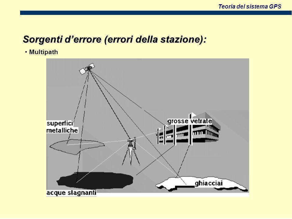 Sorgenti d'errore (errori della stazione):