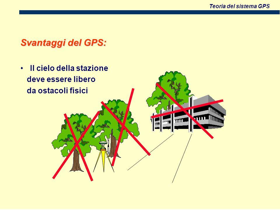 Svantaggi del GPS: Il cielo della stazione deve essere libero