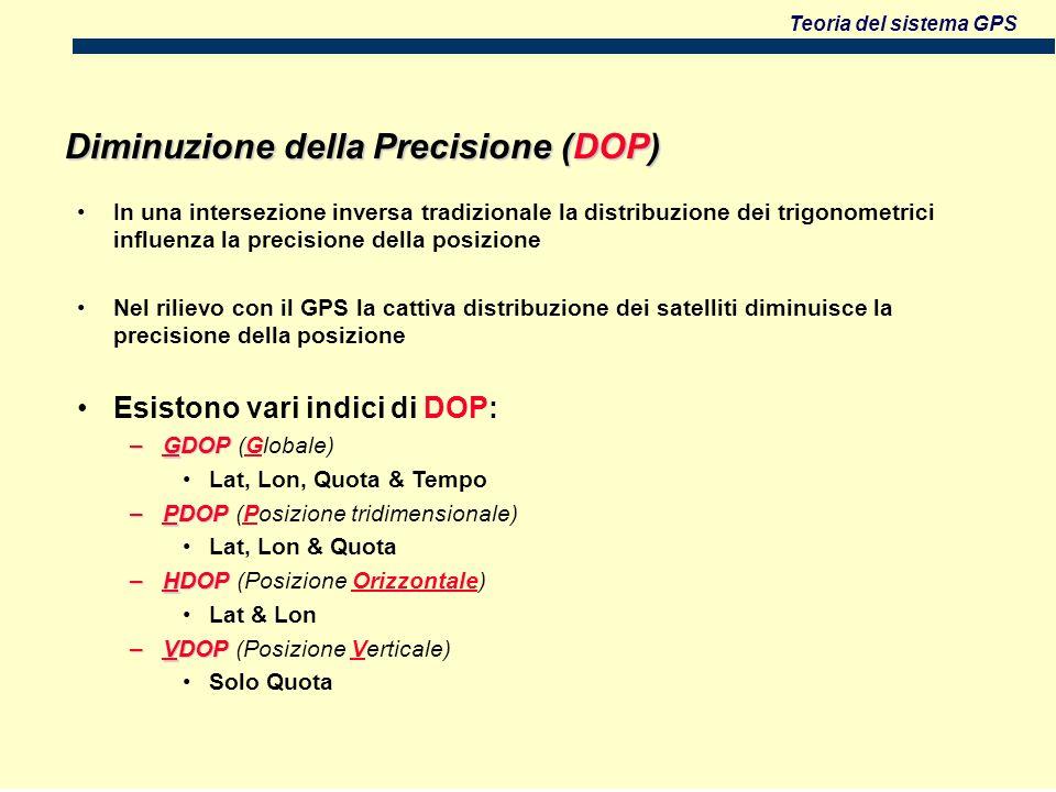 Diminuzione della Precisione (DOP)