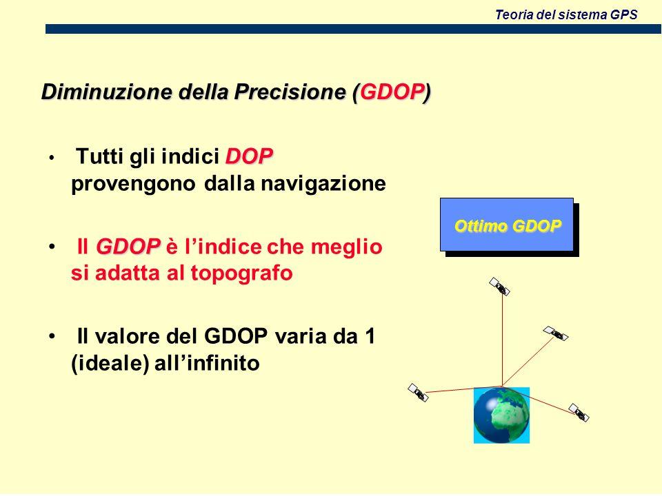 Diminuzione della Precisione (GDOP)