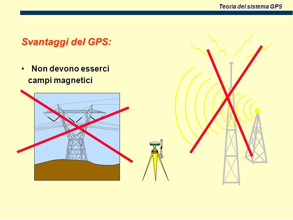 Svantaggi del GPS: Non devono esserci campi magnetici