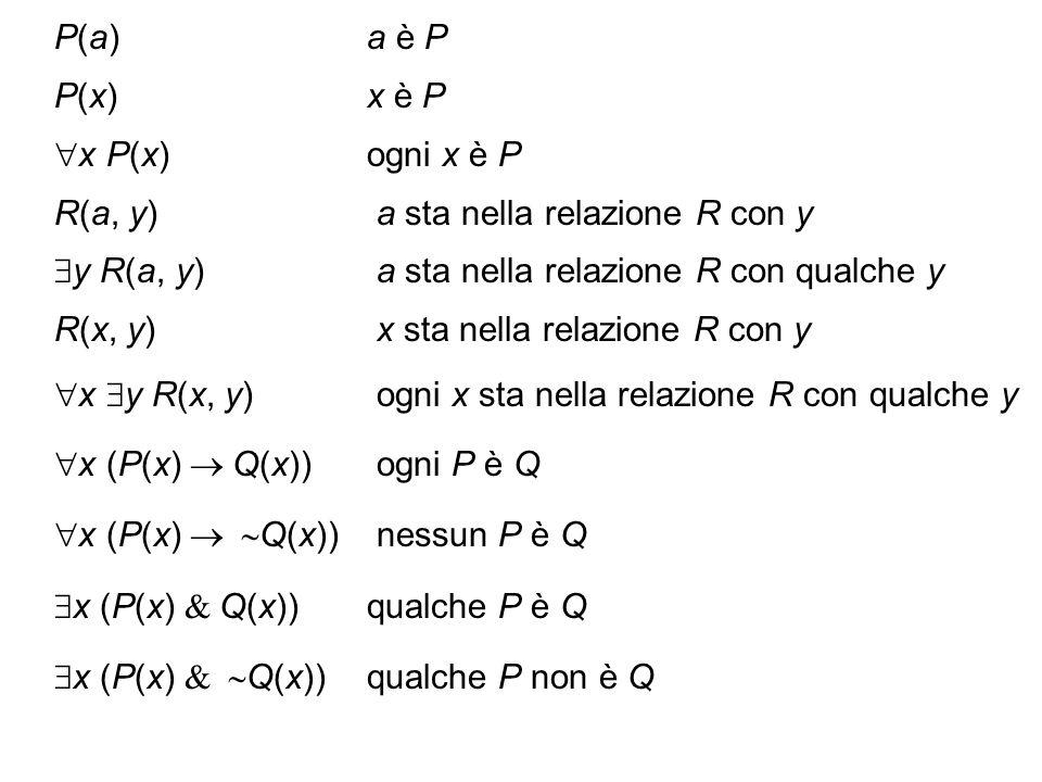 P(a) a è P P(x) x è P. x P(x) ogni x è P. R(a, y) a sta nella relazione R con y. y R(a, y) a sta nella relazione R con qualche y.