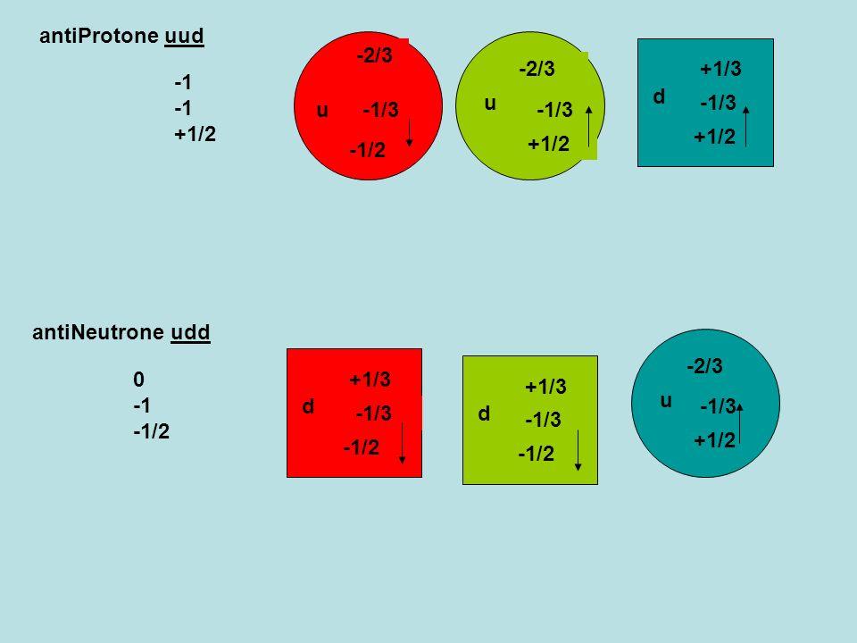 antiProtone uud -1/2. u. -2/3. -1/3. u. -2/3. -1/3. +1/2. d. +1/3. -1/3. +1/2. -1 -1 +1/2.