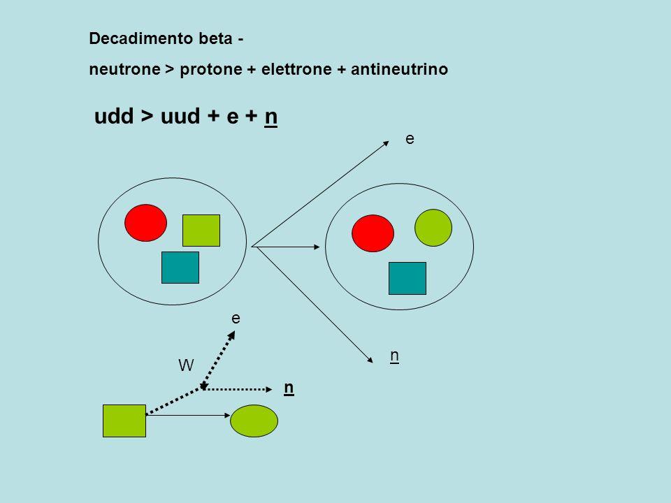 udd > uud + e + n Decadimento beta -