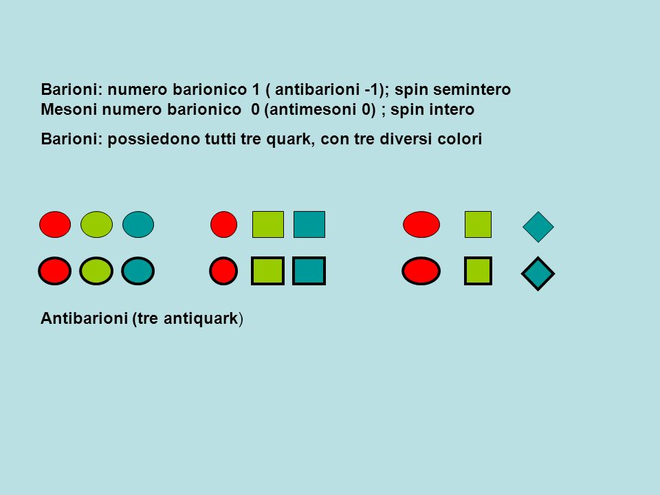 Barioni: numero barionico 1 ( antibarioni -1); spin semintero Mesoni numero barionico 0 (antimesoni 0) ; spin intero