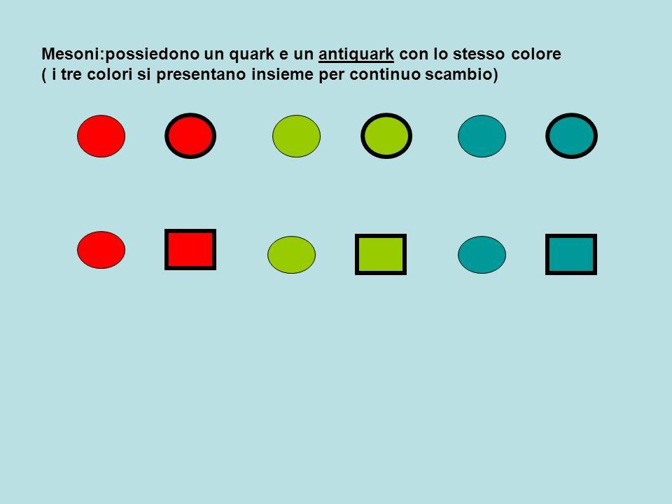 Mesoni:possiedono un quark e un antiquark con lo stesso colore ( i tre colori si presentano insieme per continuo scambio)