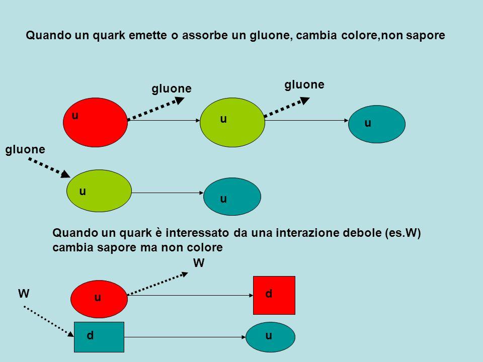 Quando un quark emette o assorbe un gluone, cambia colore,non sapore