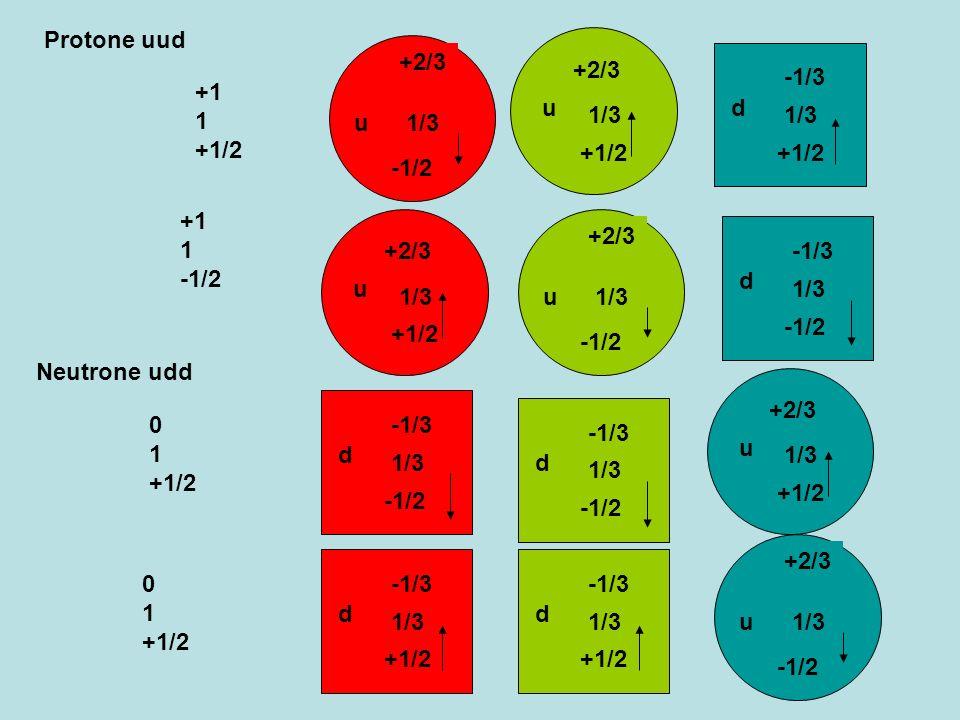 Protone uud +1 1 +1/2. u. +2/3. 1/3. +1/2. -1/2. u. +2/3. 1/3. d. -1/3. 1/3. +1/2. +1 1 -1/2.