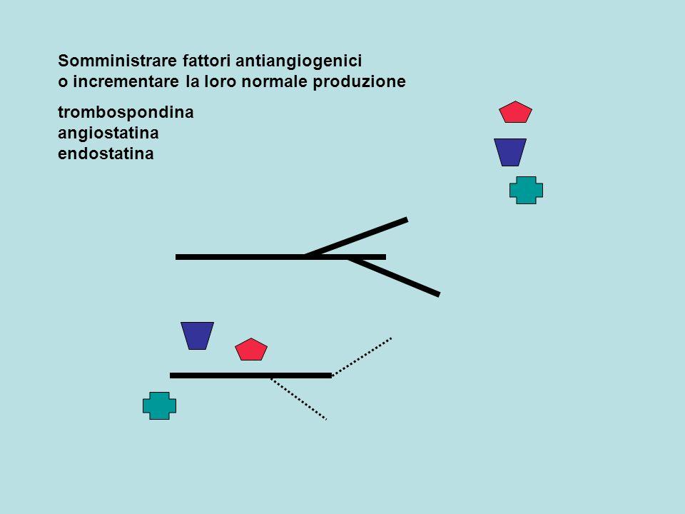 Somministrare fattori antiangiogenici o incrementare la loro normale produzione