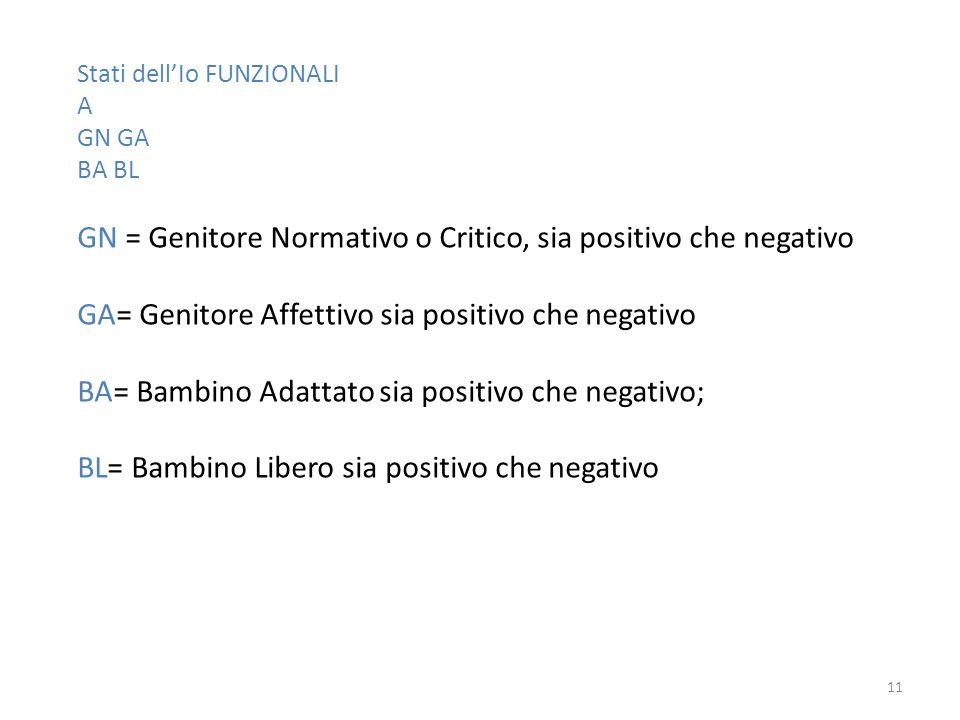 GN = Genitore Normativo o Critico, sia positivo che negativo
