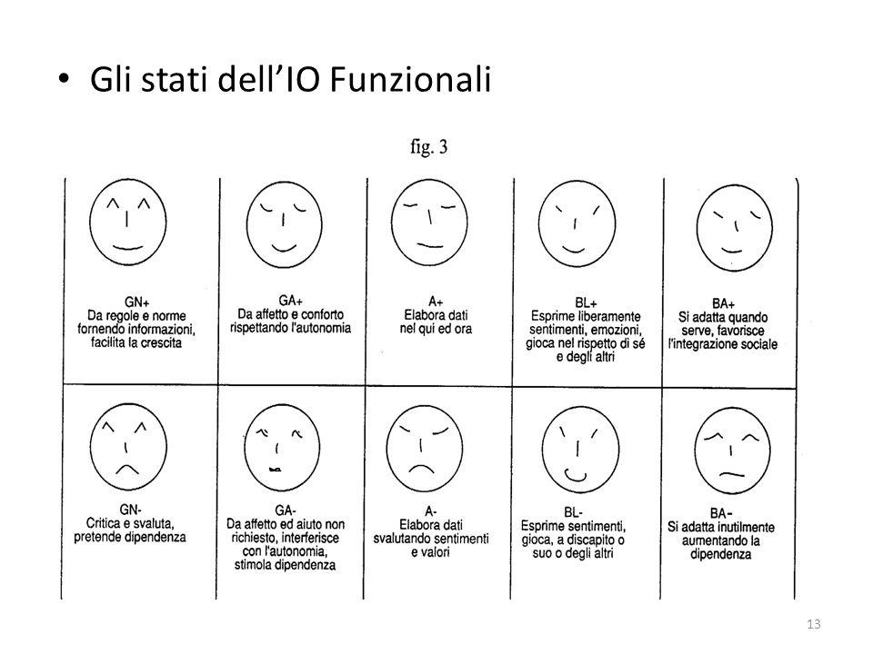 Gli stati dell'IO Funzionali